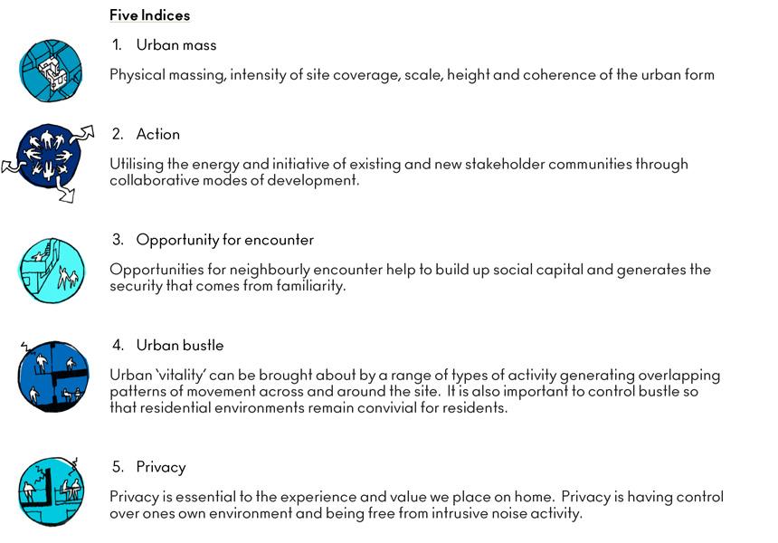 kilburn-housing-indices