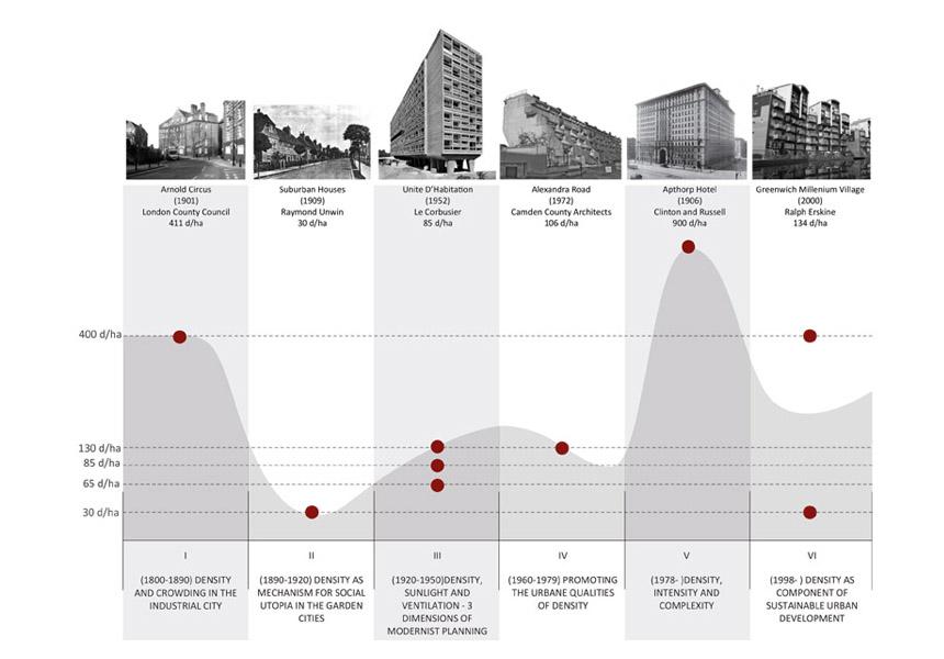 Density-Diagram