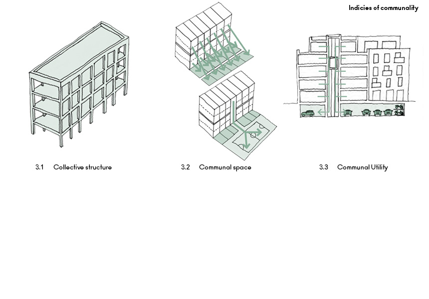 Compaction-Scale-Proximity-Indicies-of-communality-density